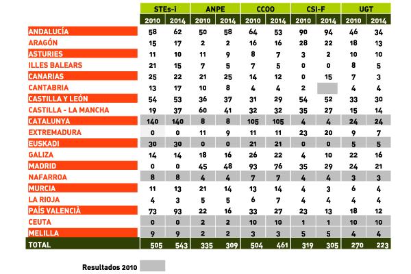 Resultaos Electorales 2010-2014